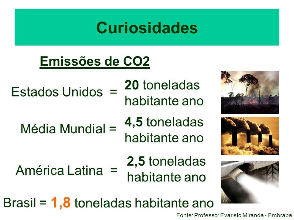 Curiosidades 1,8 toneladas habitante ano Emissões de CO2