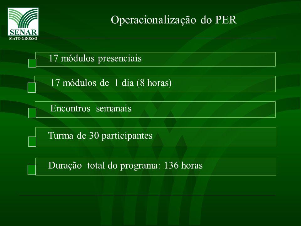 Operacionalização do PER