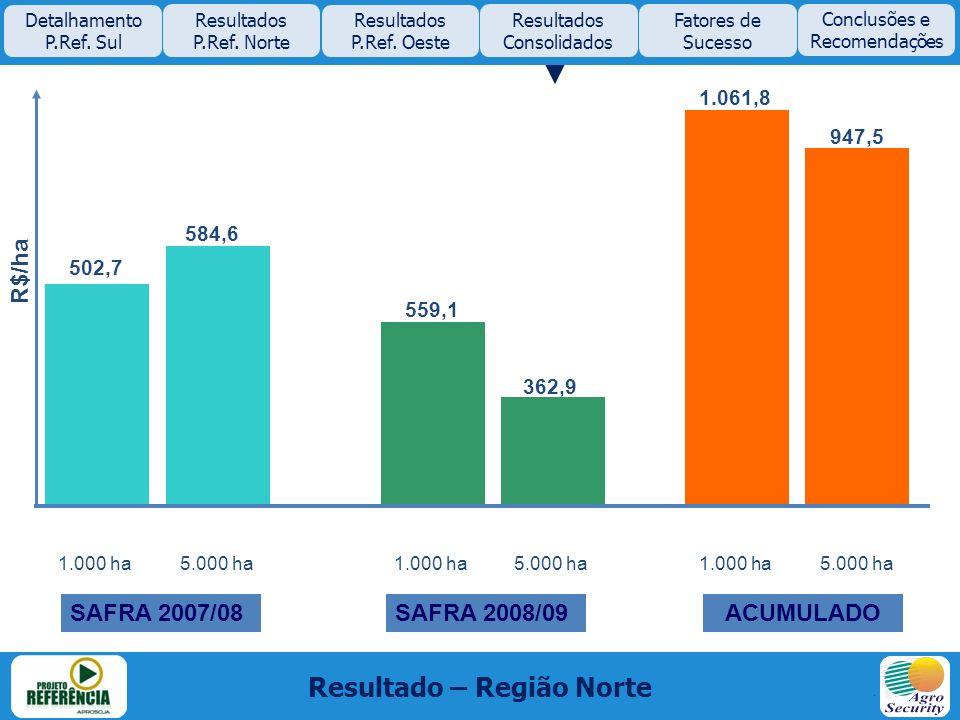 Resultado – Região Norte