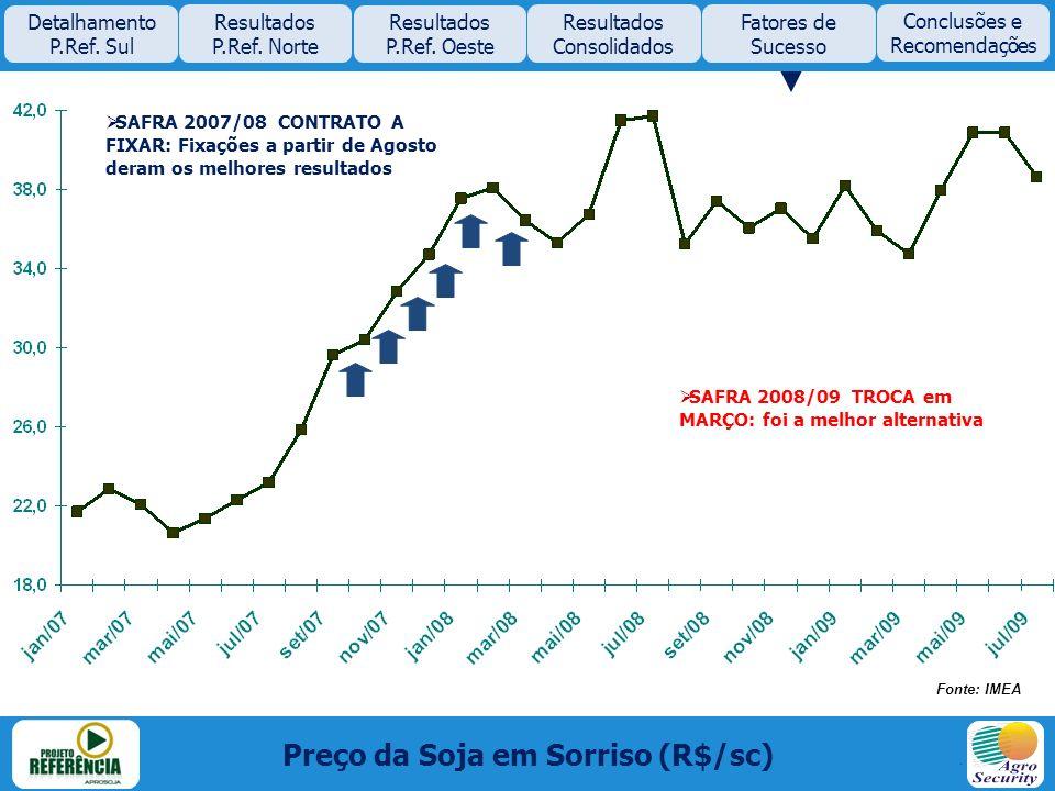 Preço da Soja em Sorriso (R$/sc)