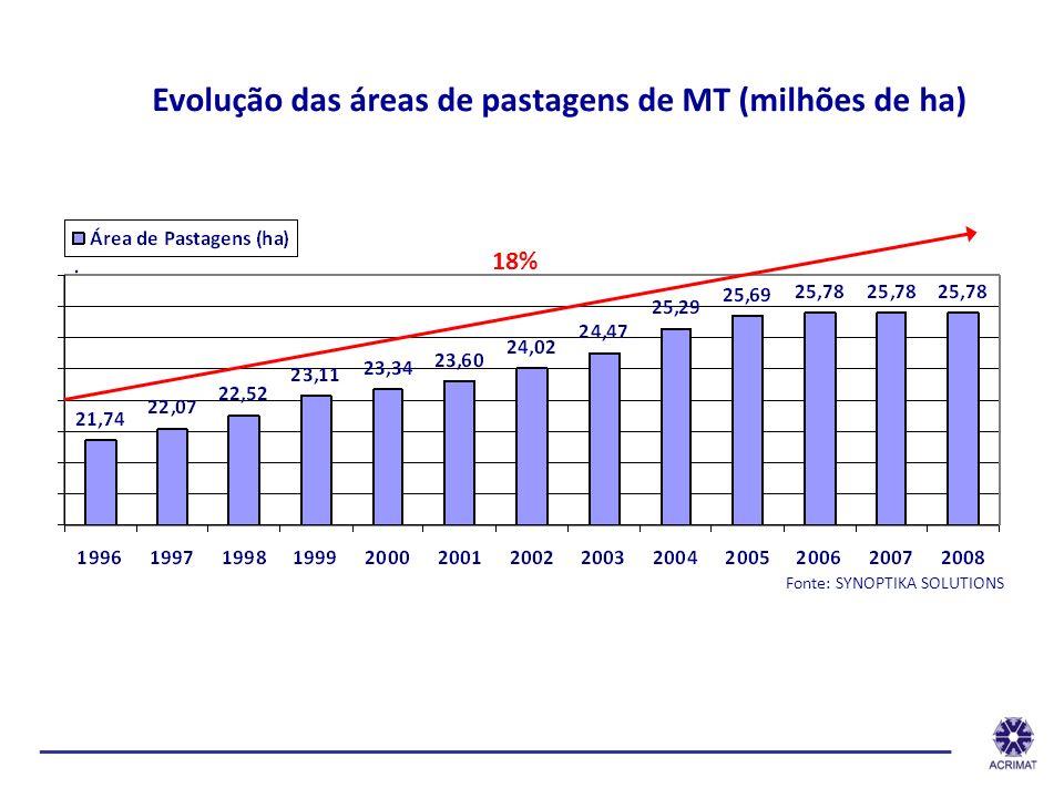 Evolução das áreas de pastagens de MT (milhões de ha)
