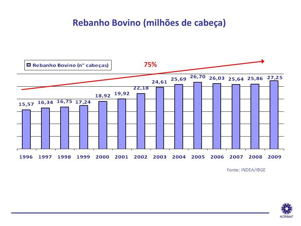 Rebanho Bovino (milhões de cabeça)