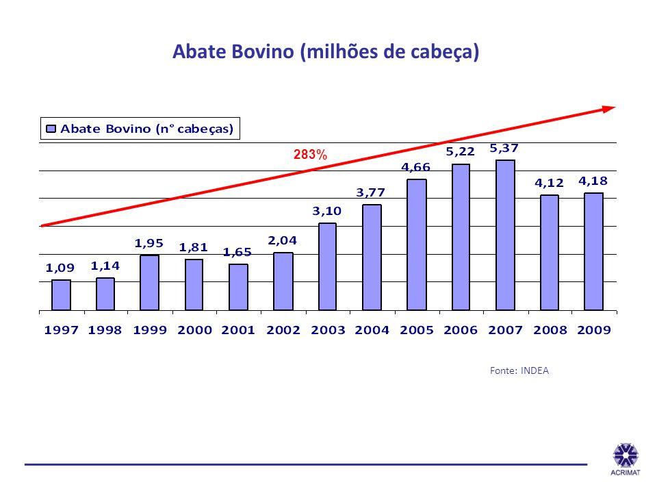 Abate Bovino (milhões de cabeça)