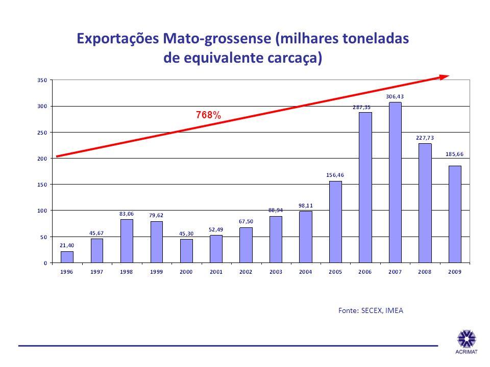 Exportações Mato-grossense (milhares toneladas de equivalente carcaça)
