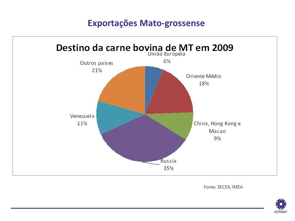 Exportações Mato-grossense