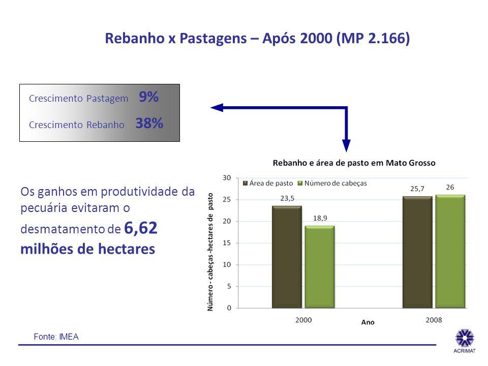 Rebanho x Pastagens – Após 2000 (MP 2.166)