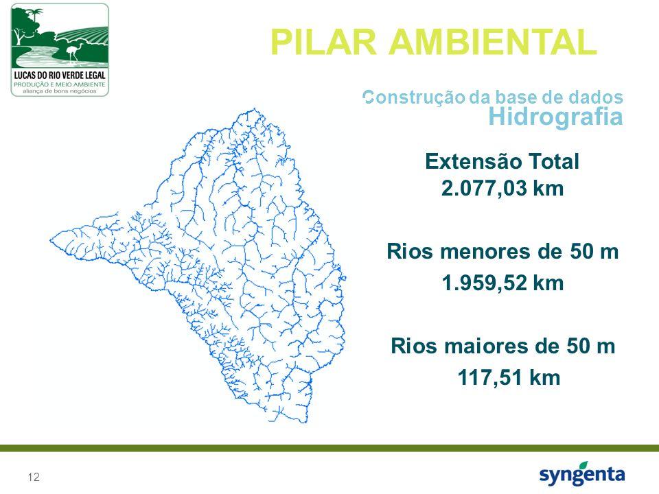 PILAR AMBIENTAL Hidrografia Extensão Total 2.077,03 km