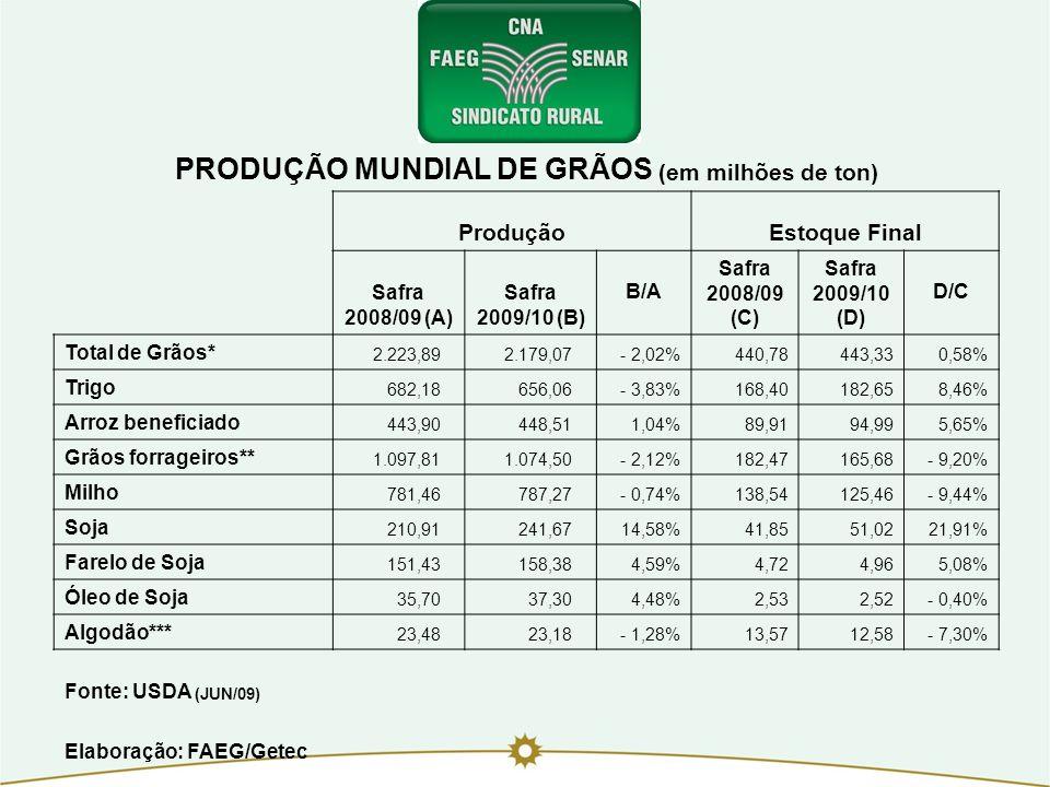 PRODUÇÃO MUNDIAL DE GRÃOS (em milhões de ton)