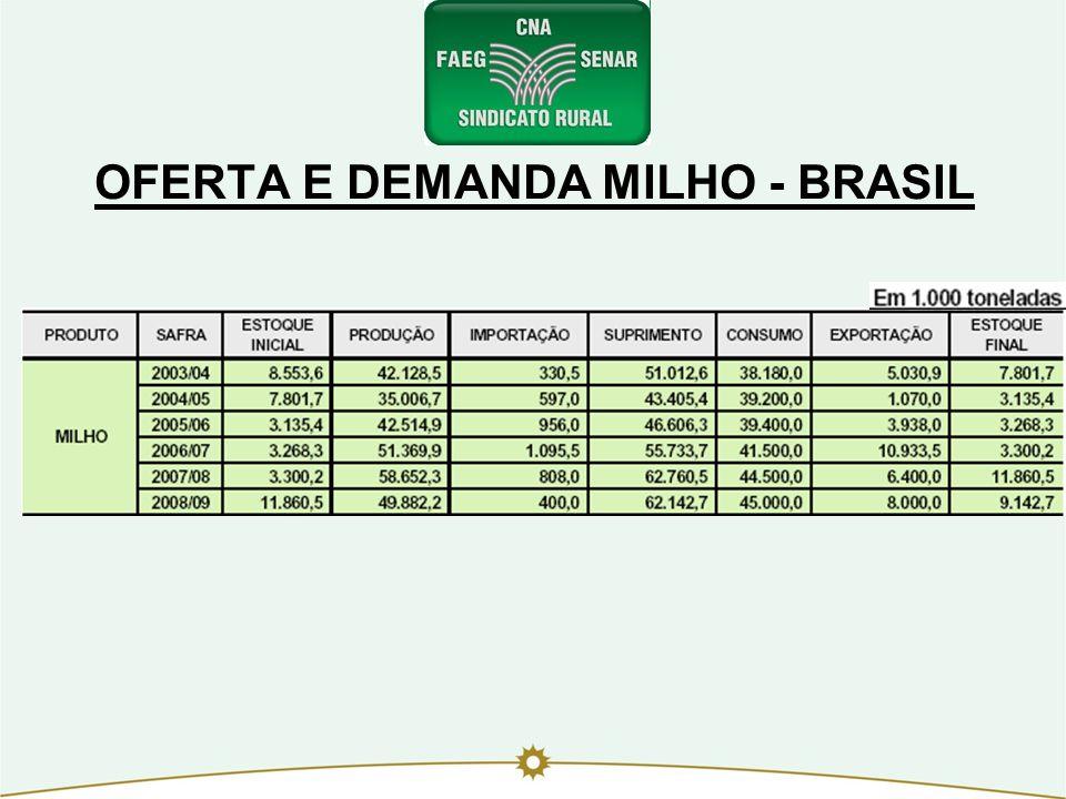 OFERTA E DEMANDA MILHO - BRASIL