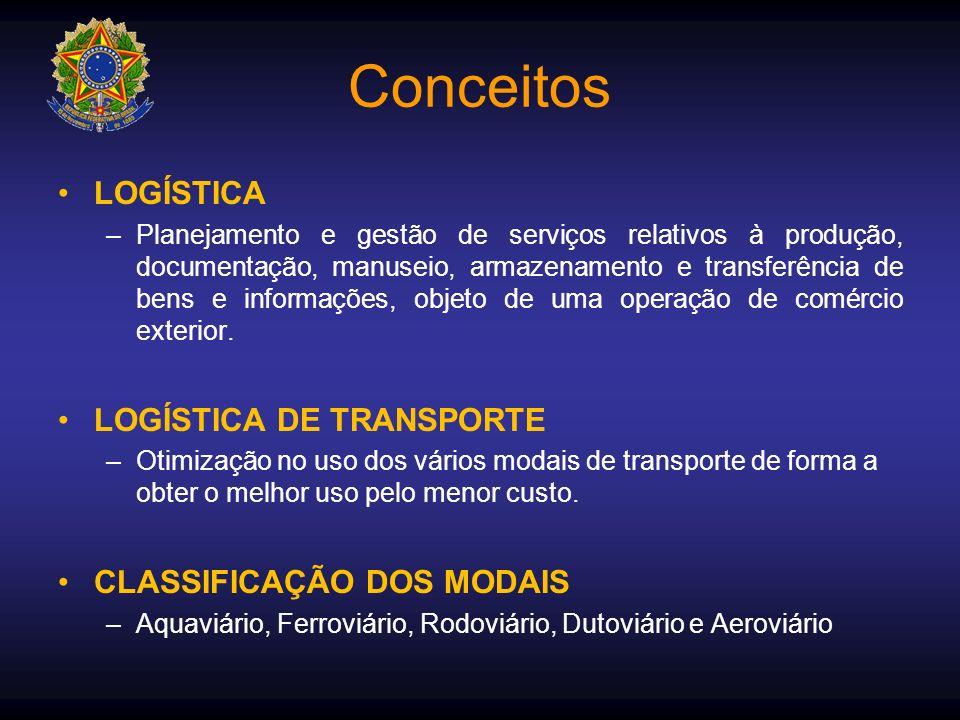 Conceitos LOGÍSTICA LOGÍSTICA DE TRANSPORTE CLASSIFICAÇÃO DOS MODAIS