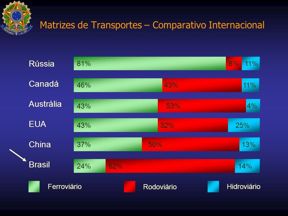 Matrizes de Transportes – Comparativo Internacional