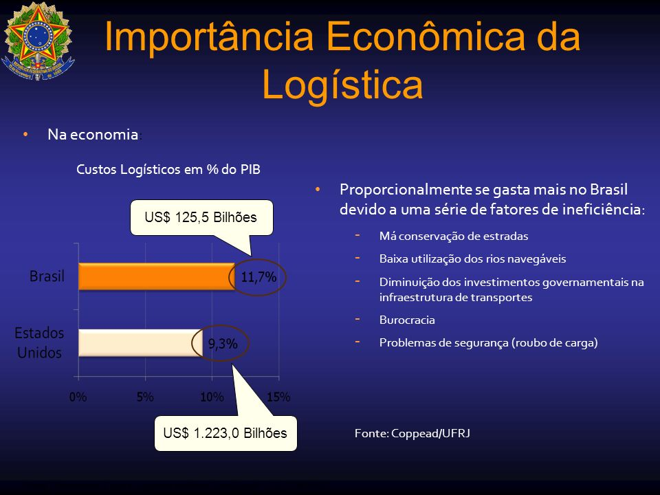 Importância Econômica da Logística