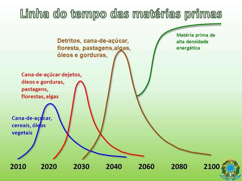 Linha do tempo das matérias primas