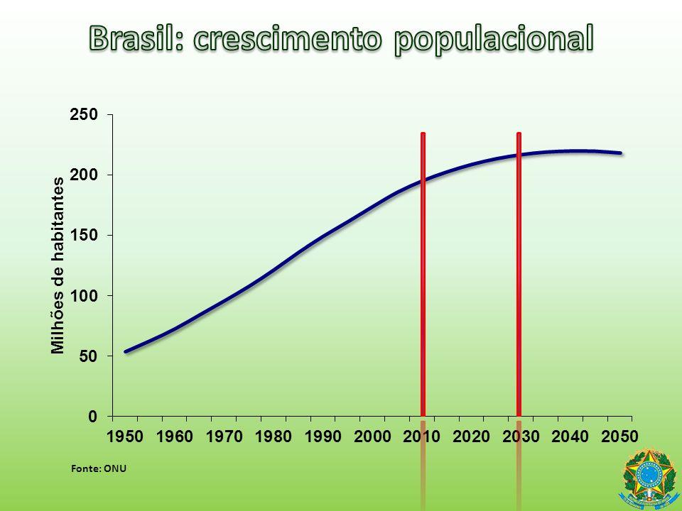 Brasil: crescimento populacional