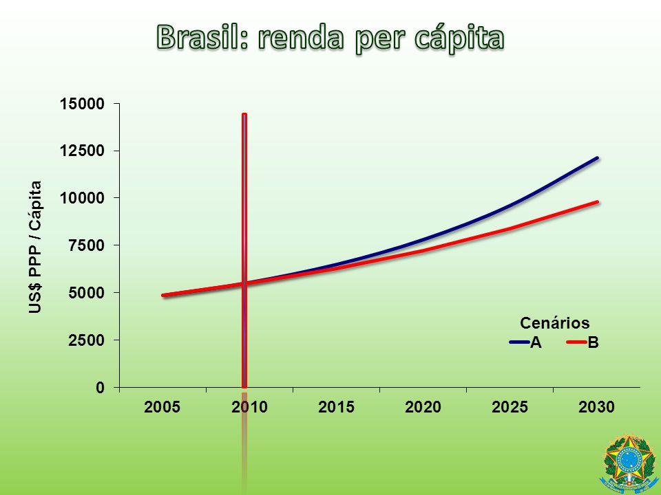 Brasil: renda per cápita