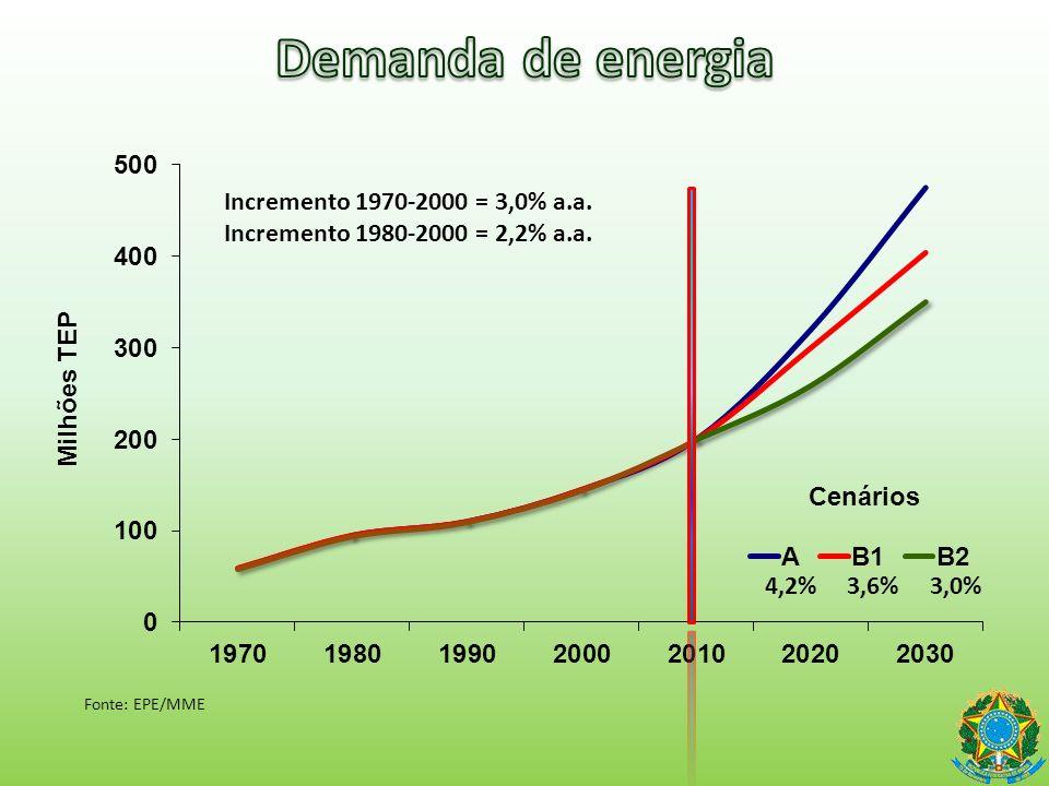 Demanda de energia Incremento 1970-2000 = 3,0% a.a.