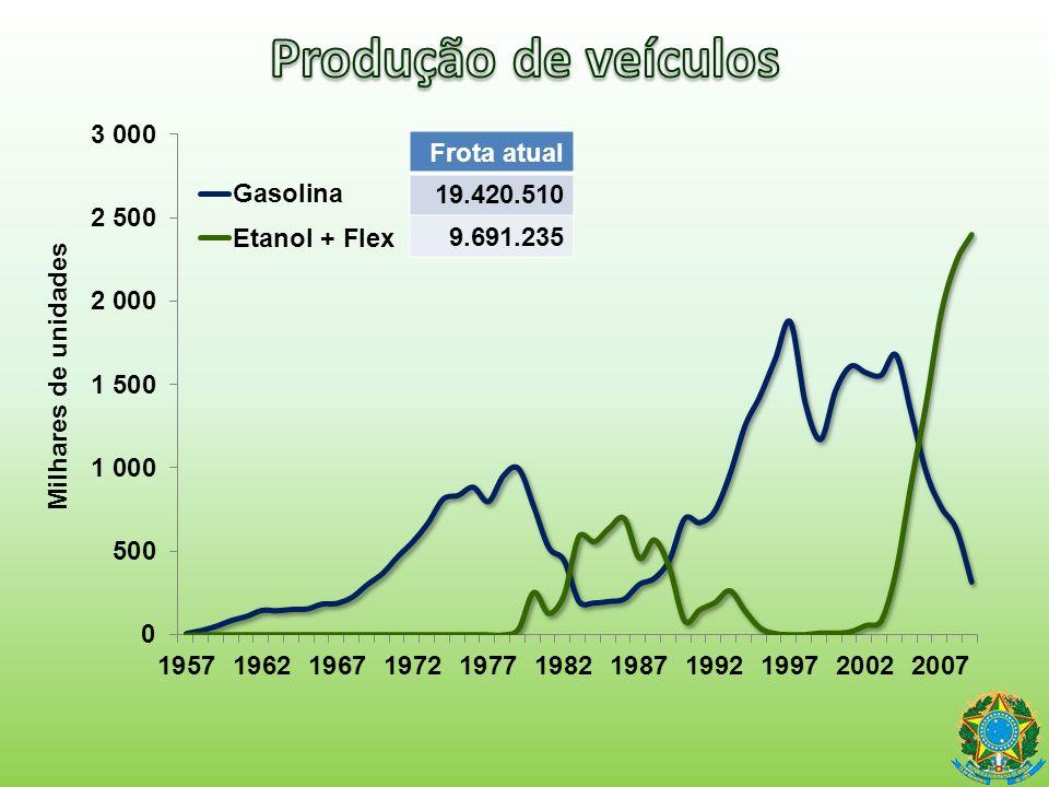 Produção de veículos Frota atual 19.420.510 9.691.235