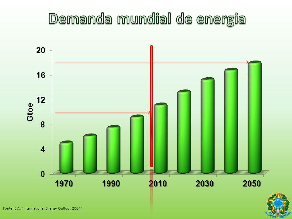 Demanda mundial de energia