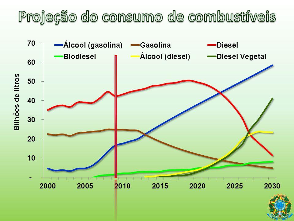 Projeção do consumo de combustíveis