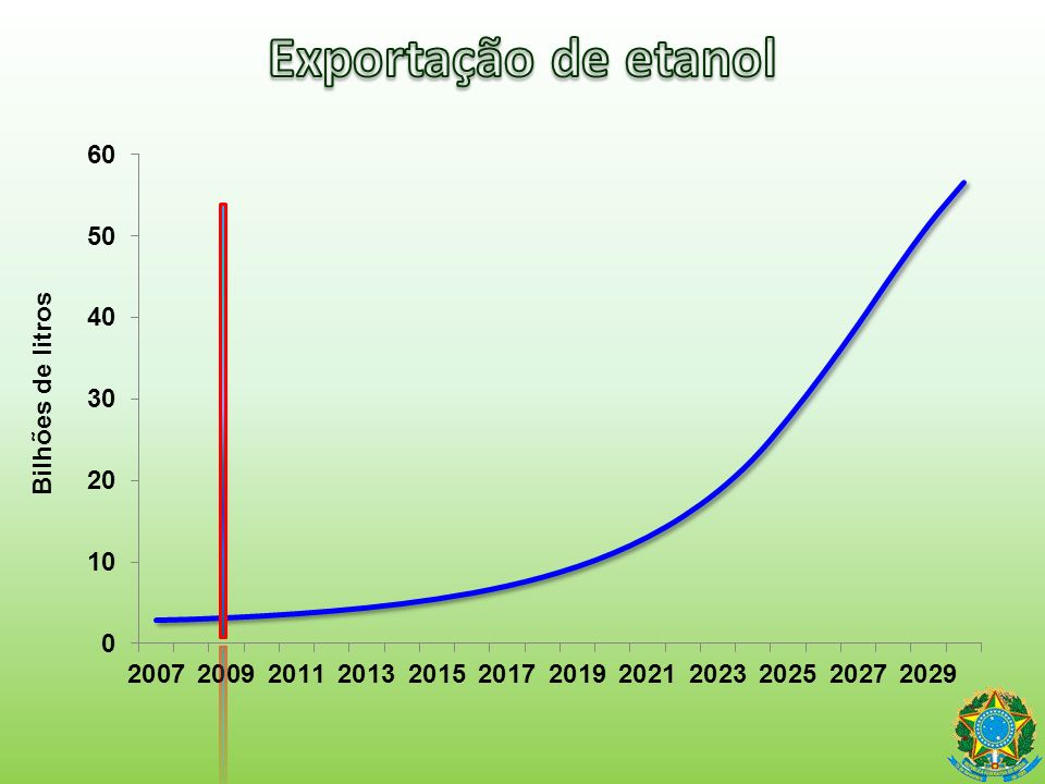 Exportação de etanol