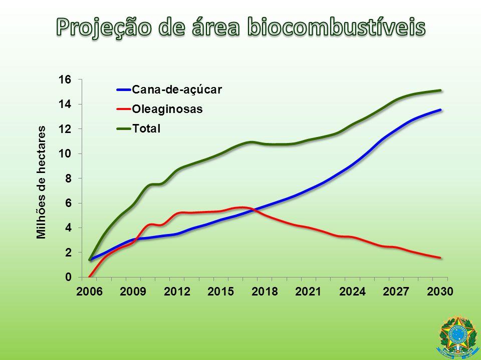 Projeção de área biocombustíveis
