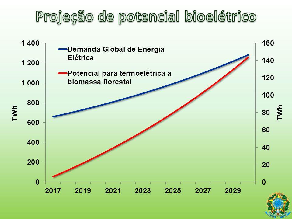 Projeção de potencial bioelétrico
