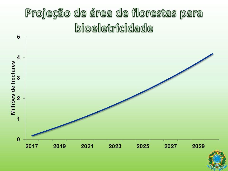 Projeção de área de florestas para bioeletricidade