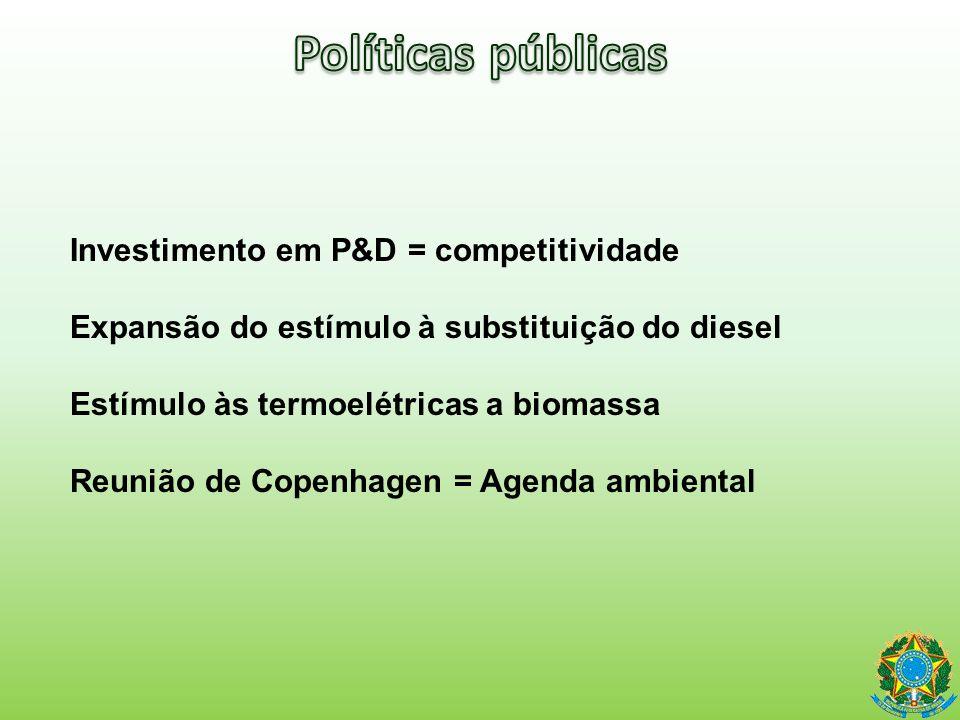 Políticas públicas Investimento em P&D = competitividade