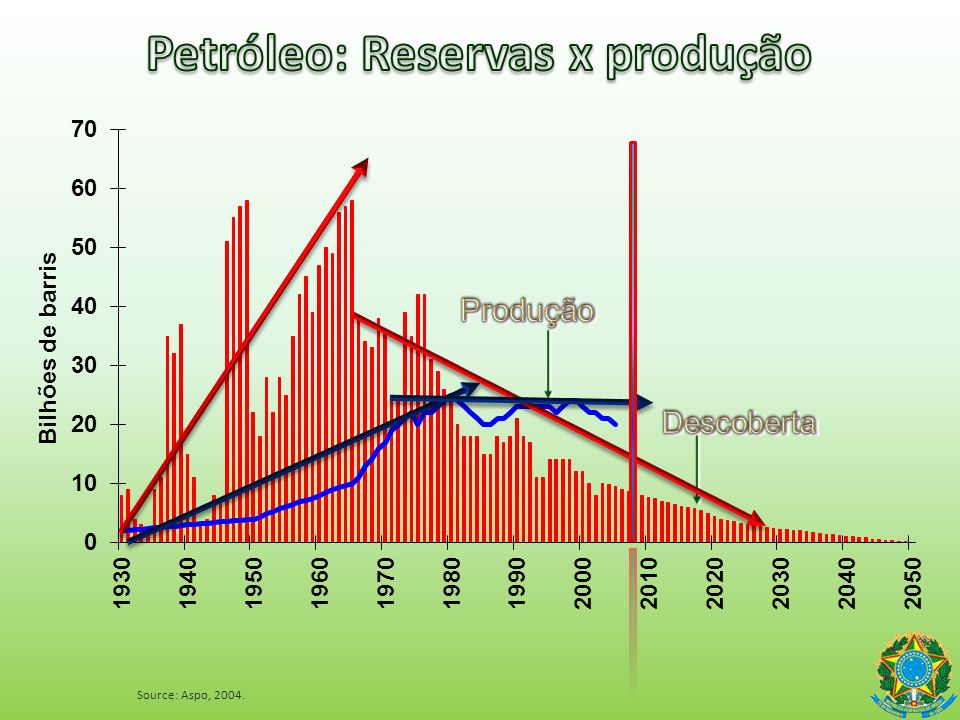 Petróleo: Reservas x produção