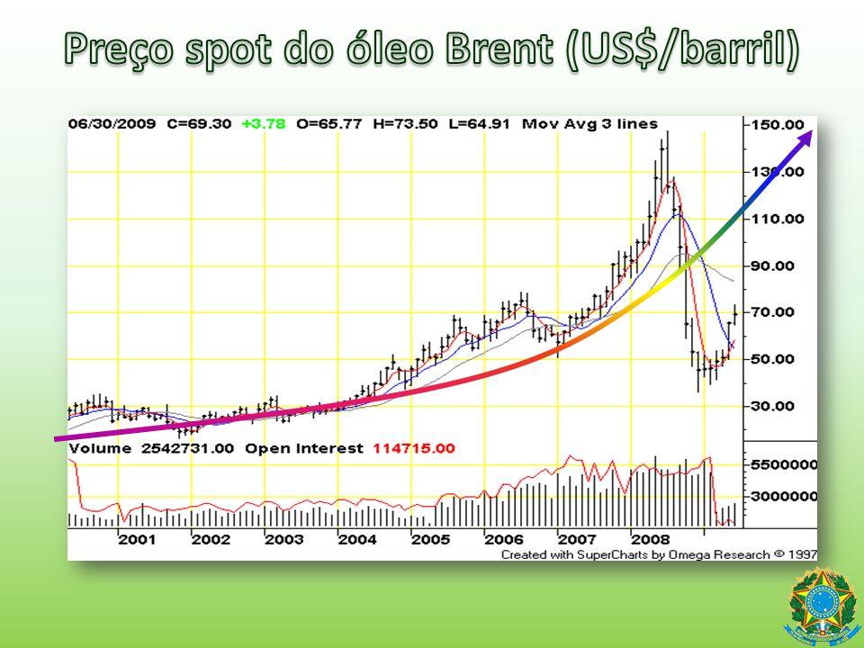Preço spot do óleo Brent (US$/barril)