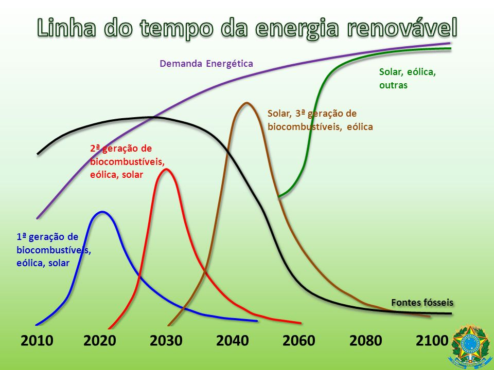 Linha do tempo da energia renovável