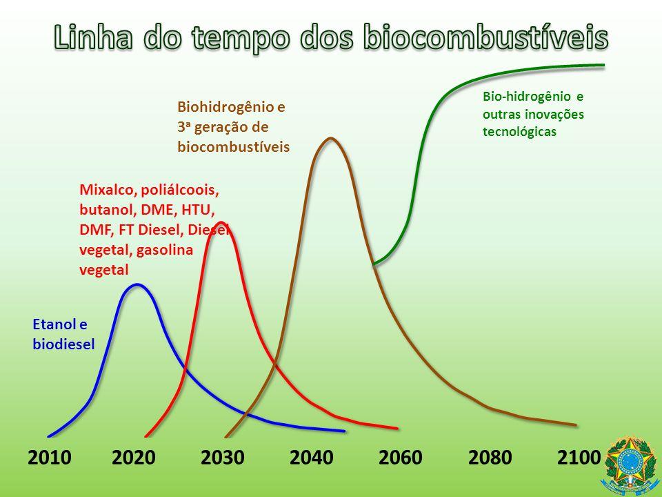 Linha do tempo dos biocombustíveis