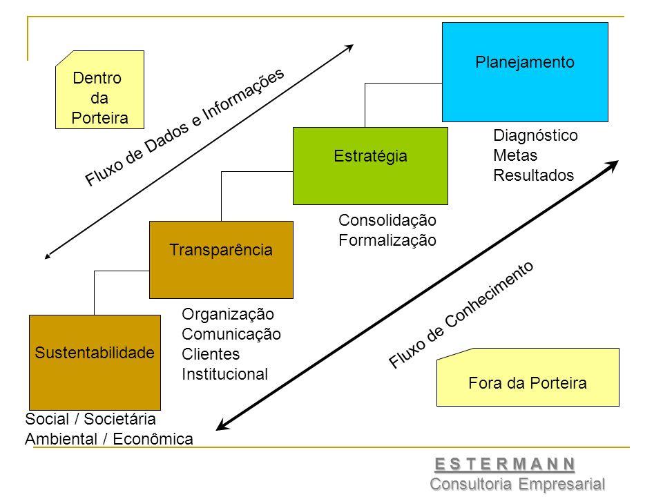 Planejamento Dentro. da. Porteira. Fluxo de Dados e Informações. Diagnóstico. Metas. Resultados.