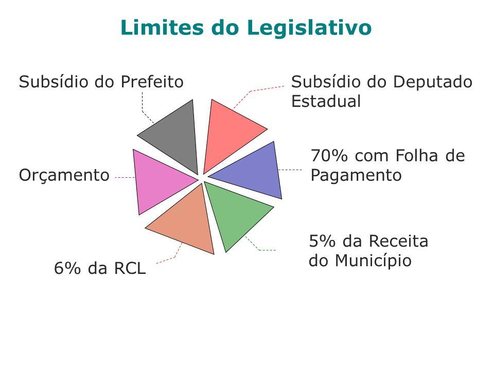 Limites do Legislativo