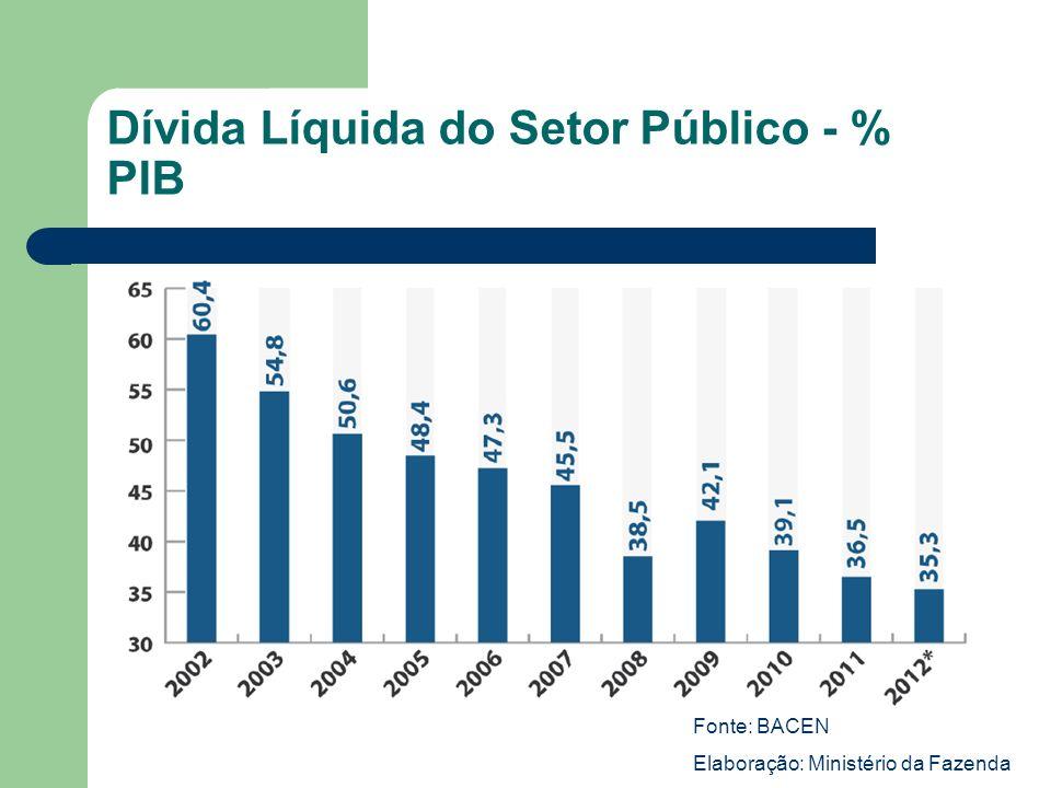 Dívida Líquida do Setor Público - % PIB