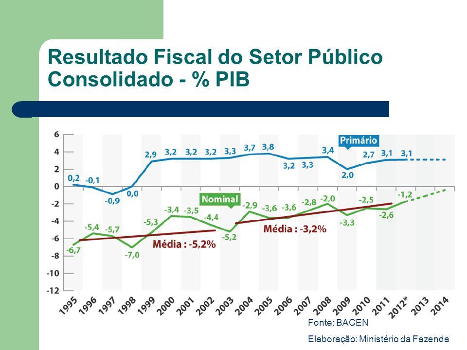 Resultado Fiscal do Setor Público Consolidado - % PIB