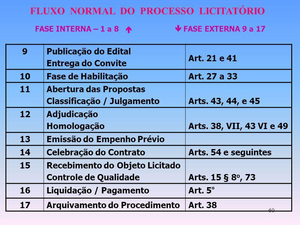 FLUXO NORMAL DO PROCESSO LICITATÓRIO