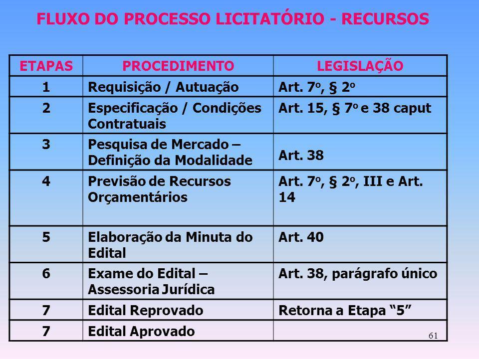 FLUXO DO PROCESSO LICITATÓRIO - RECURSOS