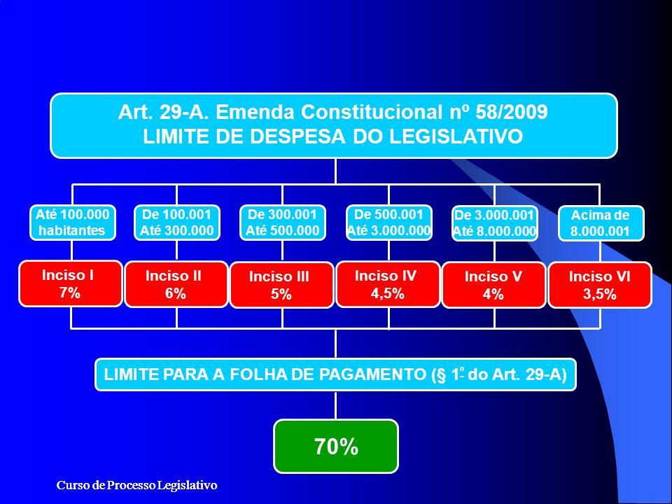 70% Art. 29-A. Emenda Constitucional nº 58/2009