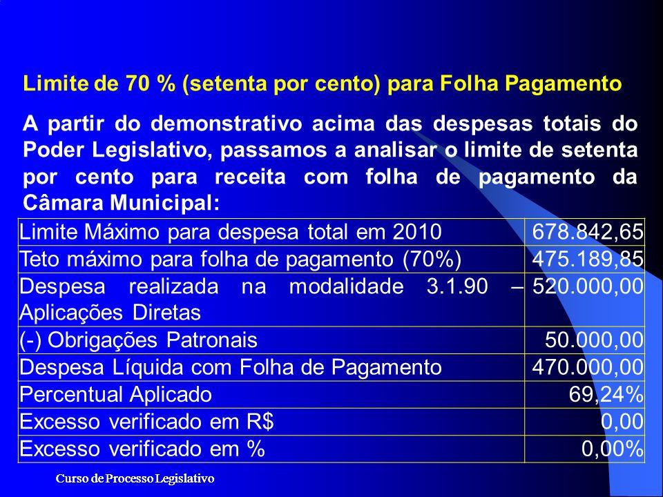Limite de 70 % (setenta por cento) para Folha Pagamento