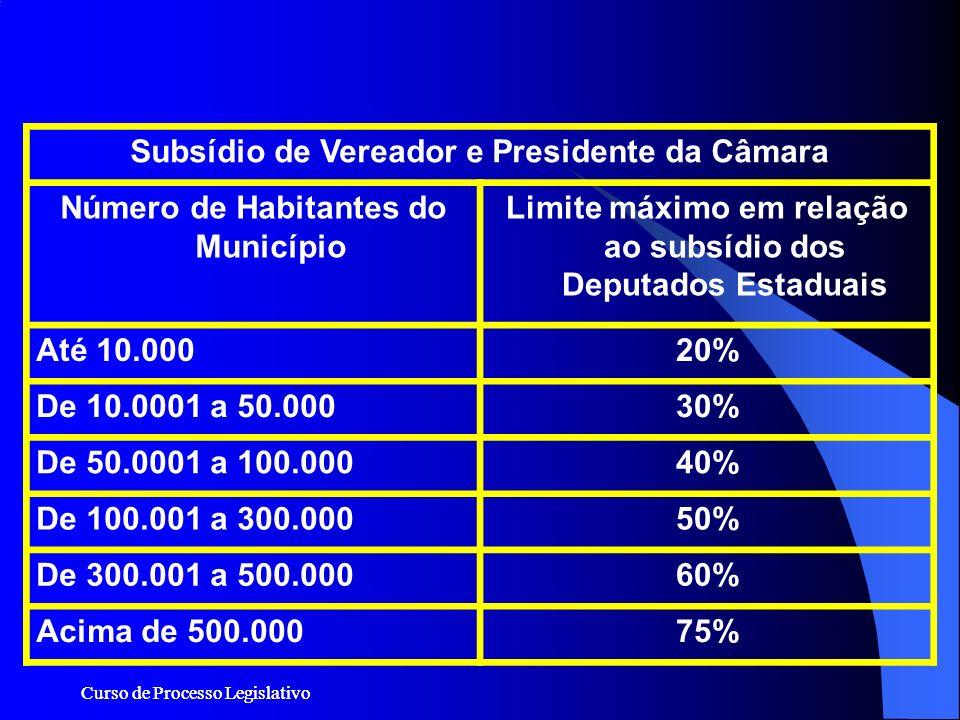 Subsídio de Vereador e Presidente da Câmara