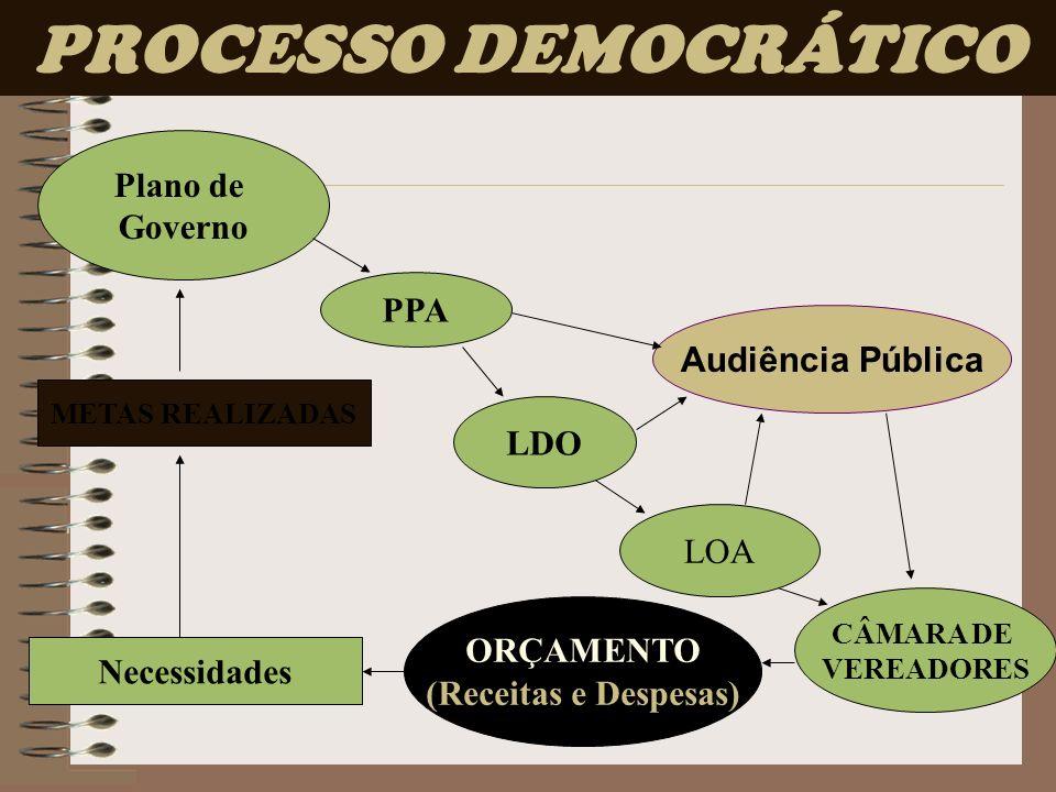 PROCESSO DEMOCRÁTICO Plano de Governo PPA Audiência Pública LDO LOA