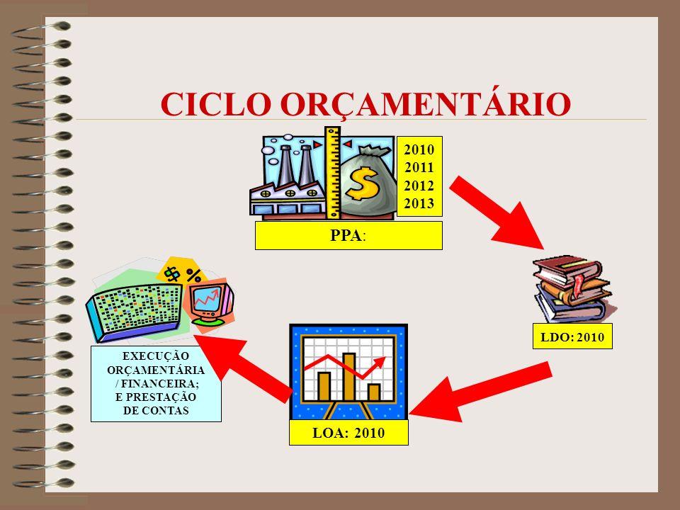 CICLO ORÇAMENTÁRIO PPA: 2010 2011 2012 2013 LOA: 2010 LDO: 2010