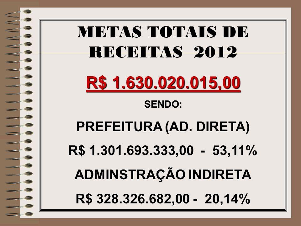 METAS TOTAIS DE RECEITAS 2012 R$ 1.630.020.015,00