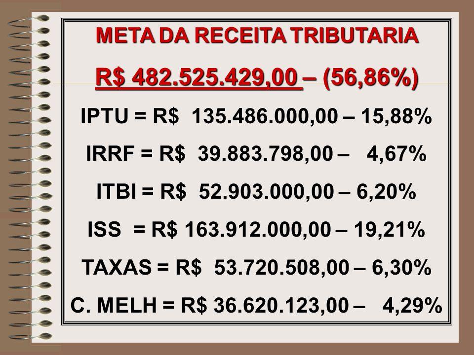 META DA RECEITA TRIBUTARIA