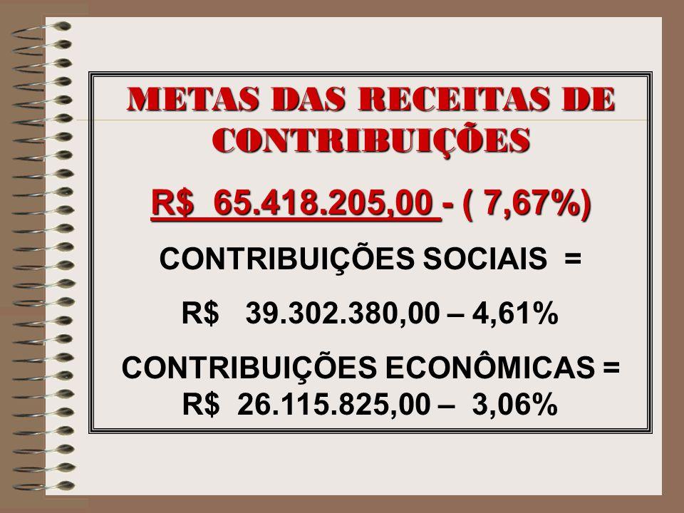 METAS DAS RECEITAS DE CONTRIBUIÇÕES R$ 65.418.205,00 - ( 7,67%)