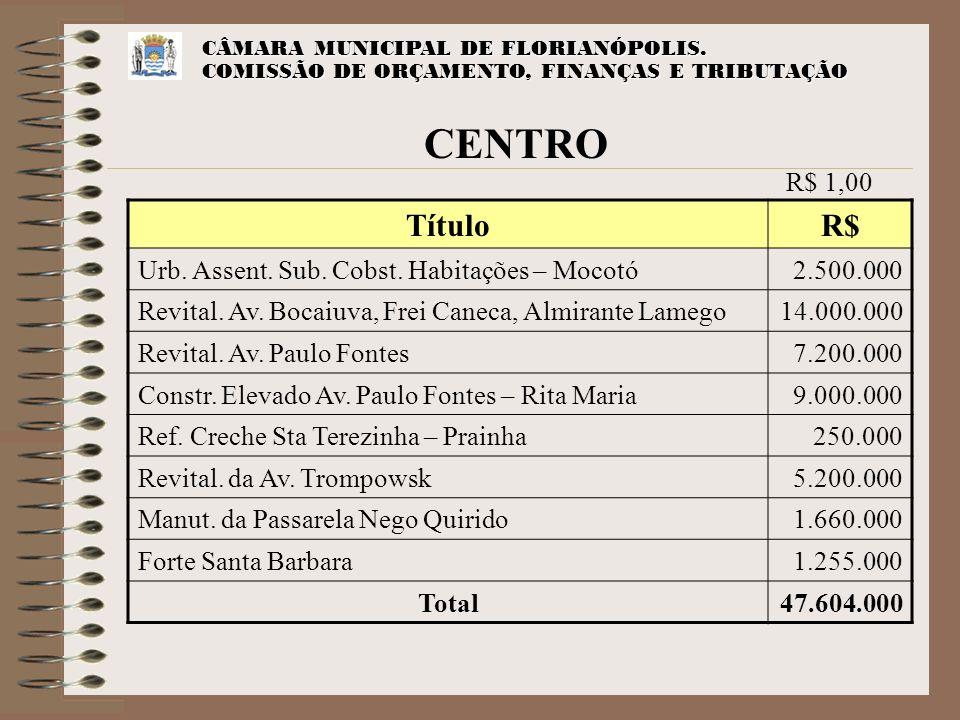 CENTRO Título R$ R$ 1,00 Urb. Assent. Sub. Cobst. Habitações – Mocotó
