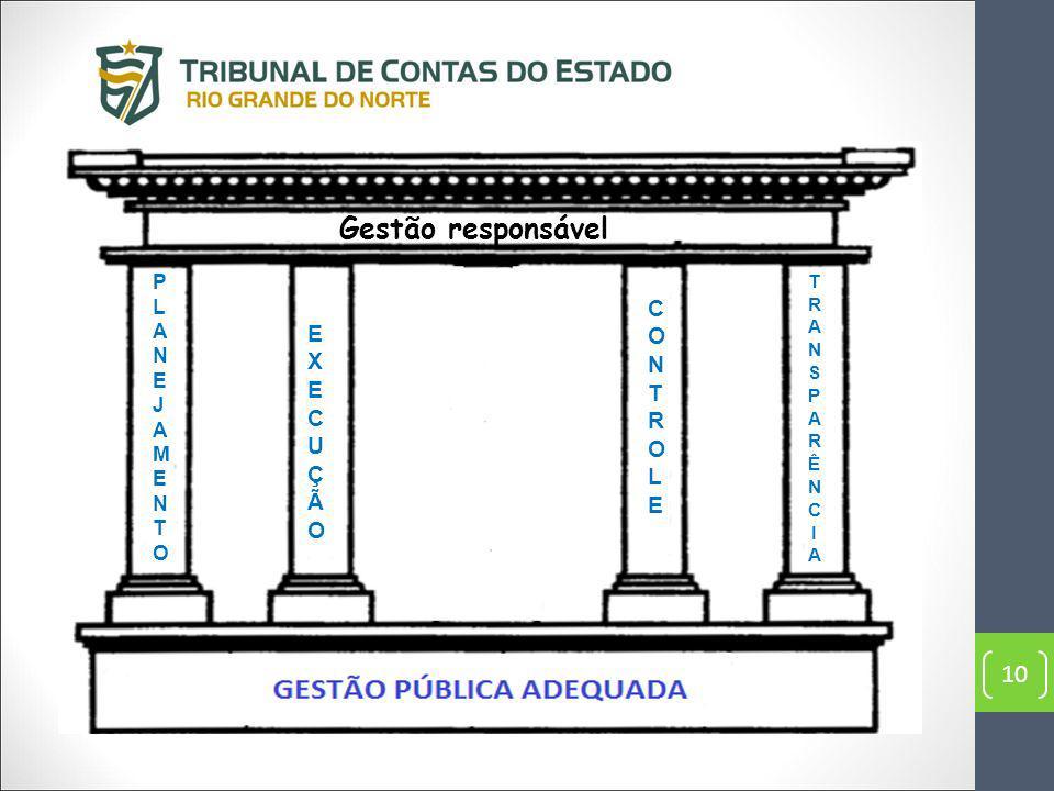 Gestão responsável PLANEJAMENTO TRANSPARÊNCIA CONTROLE EXECUÇÃO 10 10