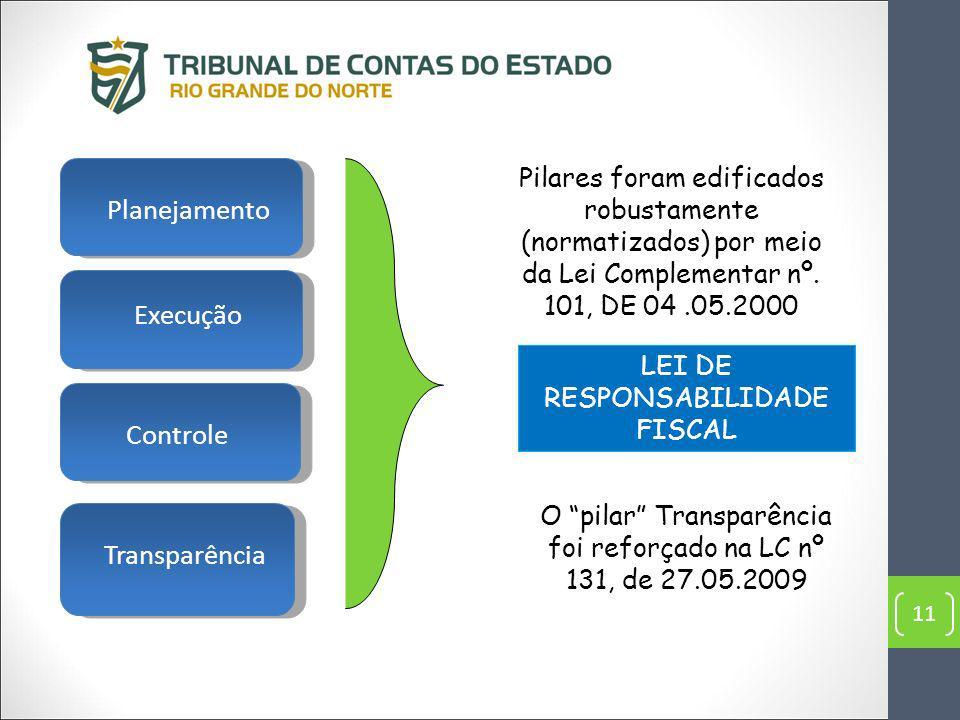 Planejamento Execução Controle Transparência