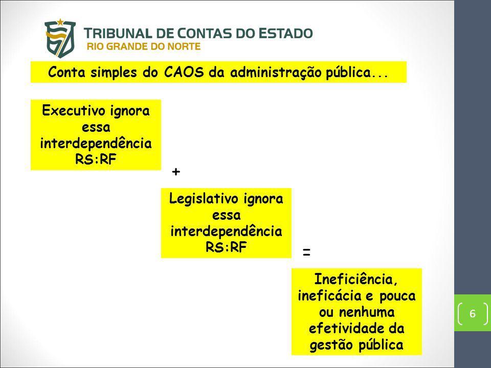 + = Conta simples do CAOS da administração pública...